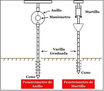 Características Físicas del Suelo y su Impacto Sobre el Desarrollo Radicular